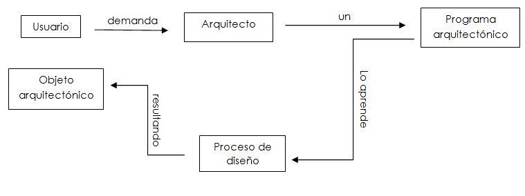 Cincoanorex teor a de la arquitectura iii for Que es arquitectura definicion